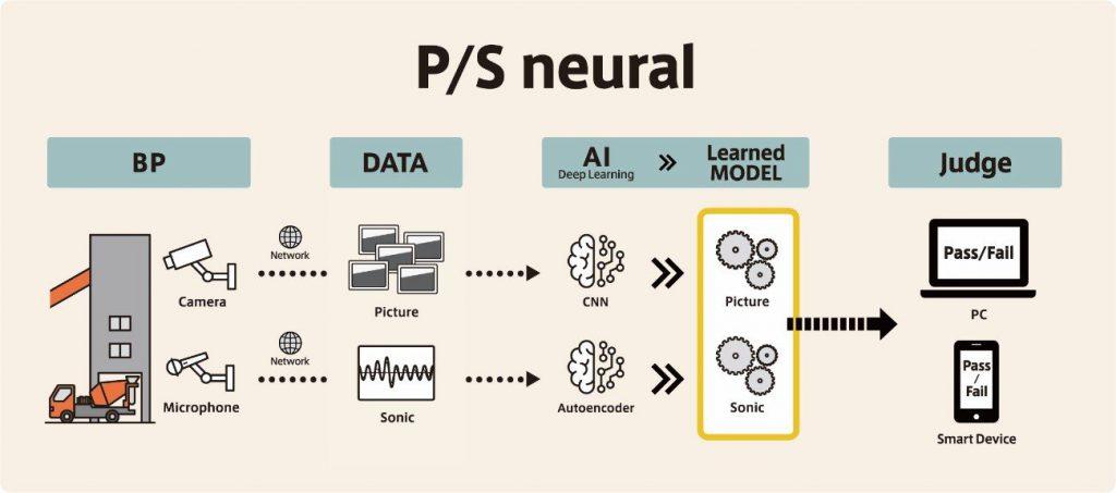 図1.P/S neural 概念図